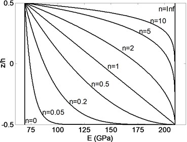 Variation of Young's modulus and mass density through the thickness  of FGB for varied power law exponents