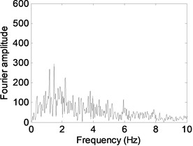 Fourier amplitude spectrum of a) El Centro, b) Kobe and c) Düzce earthquakes