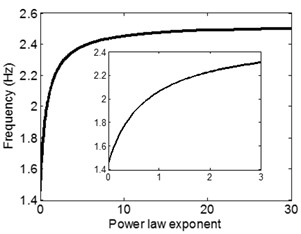 Variation of a) equivalent stiffness and b) structural frequency with power law exponent