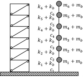a) Six-storey building with FGBrs and idealized lumped mass-stiffness model and  b) fundamental frequency change of building for varied power law exponent