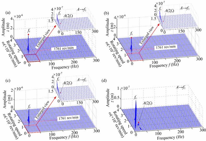 Spectrum cascades in horizontal direction under linear bearing condition  (aac=10 rad/s2, a-=0.3): a) φ2=0°, b) φ2=60°, c) φ2=120°, d) φ2=180°