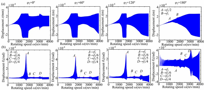 Time response through its critical speed under nonlinear bearing condition  (aac=10 rad/s2, a-=0.3): a) horizontal direction z, b) torsional direction θx.  Note: the subgraphs from left to right are φ2=0°, 60°, 120° and 180°, respectively