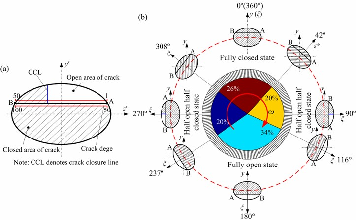 Variation of crack closure line position with angular position of rotor