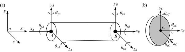 FE model schematics of a shaft element and rigid disk