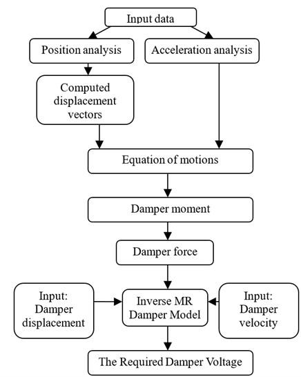 Computer program block diagram