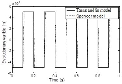 Comparison between evolutionary  variable of the two models