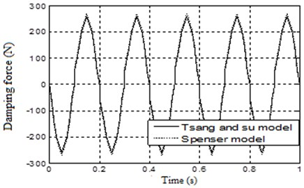 Comparison between the output forces of the two models