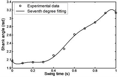 Angular displacement during  comfortable motion