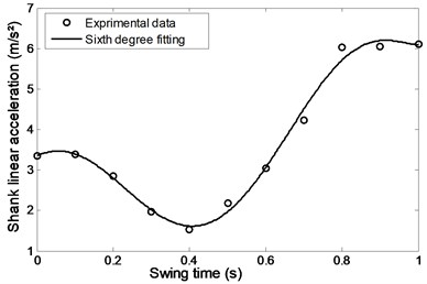 Linear acceleration of the shank during comfortable motion