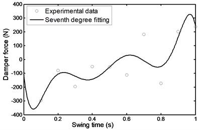 Average damper force during  comfortable motion