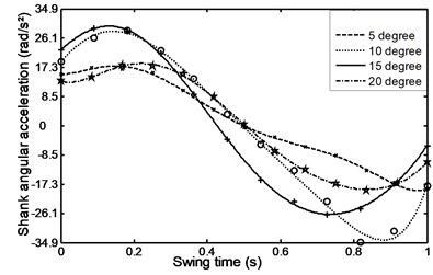 Angular acceleration for the  shank during ramp ascent
