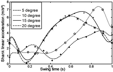 Linear acceleration for the  foot during ramp ascent
