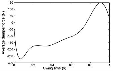 Average damper force  during ramp ascent