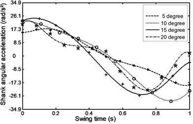 Angular acceleration for the  shank during ramp descent