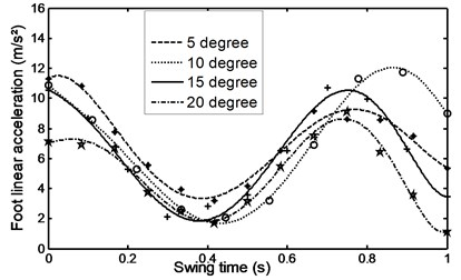 Linear acceleration for the  foot during ramp descent