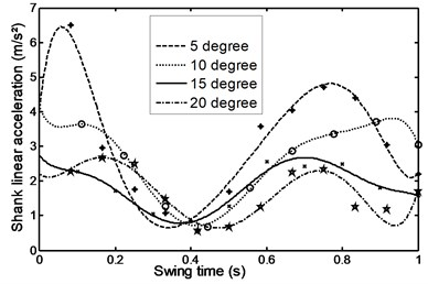Linear acceleration for the  shank during ramp descent