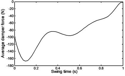 Average damper force  during ramp descent