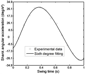 Angular acceleration of the  shank during stairs ascent