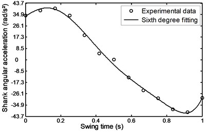 Angular acceleration of the  shank during stairs descent