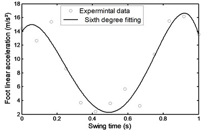 Linear acceleration of the foot  during stairs descent