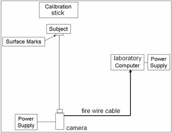 The equipment used in collecting  the two-dimensional data