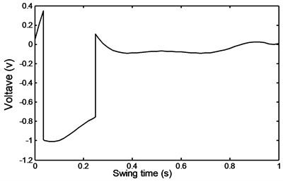 Ramp descent voltage
