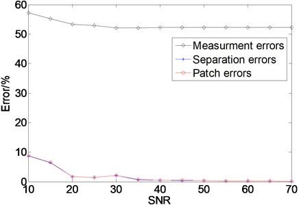 Correlated errors with variation of the SNR