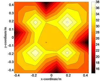 Distributions of the pressure amplitudes on the holographic plane S1 when ka=0.55