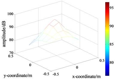 Distributions of the sound pressure's amplitude