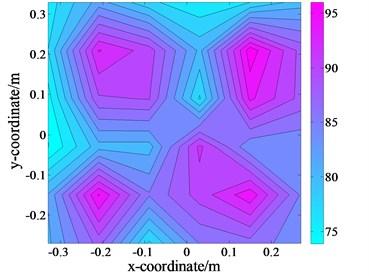 Distributions of the pressure amplitude