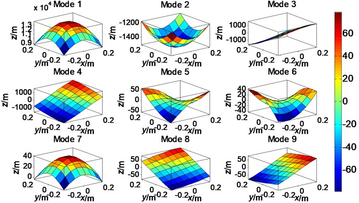 The first nine-order field distribution modes on the measurement plane S1