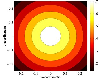 Distributions of the pressure amplitudes on the measurement plane S1 when ka=0.5