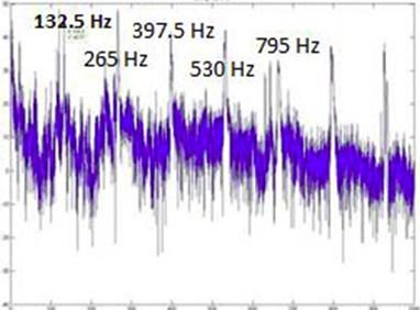 SLM FFT plot for 132.5 Hz