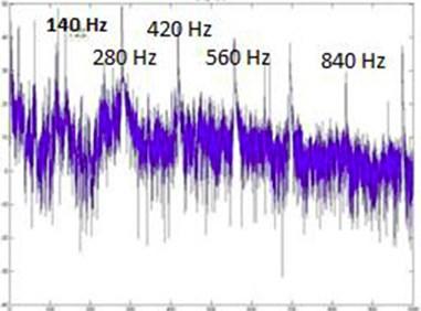 SLM FFT plot for 140 Hz