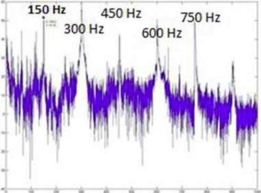 SLM FFT plot for 150 Hz