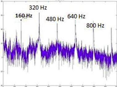 SLM FFT plot for 160 Hz