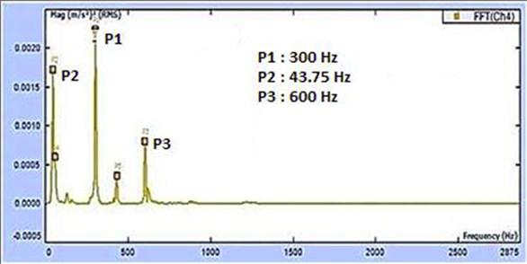 Auto power spectra