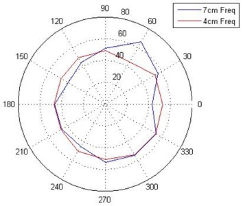 Variation of fundamental frequency  with impact at center and response at different  points at the radii of 4 and 7 cm