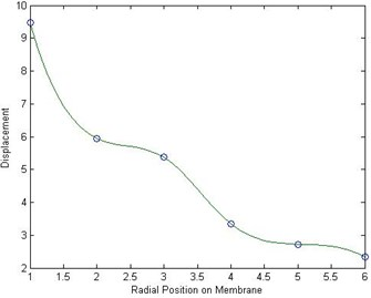 Displacement variation with impact  at center and response at different radial  positions from the center