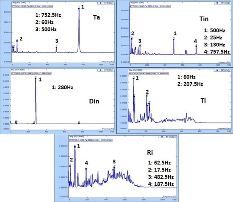 FFT plot for Ta, Tin, Din, Ti and Ri on the Tabla