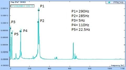 a) APS for the impact at the edge of Ghumot membrane,  b) FFT analysis for the impact at the edge of Ghumot membrane
