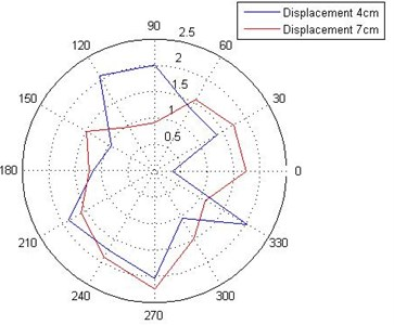 Variation of displacement with impact  at center and response at different points  at the radii of 4 and 7 cm