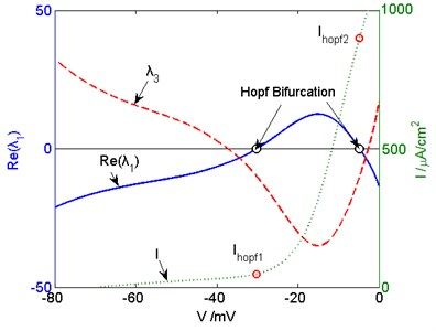 The eigenvalue and external input curves  of the three-dimensional Prescott model. The real  part of λ1, λ3, and I are indicated by blue solid, red dashed, and green dotted lines, respectively