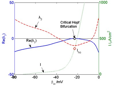The eigenvalue and external input curves in the critical Hopf bifurcation point. The real part  of λ1, λ3, and I are indicated by blue solid, red dashed, and green dotted lines, respectively