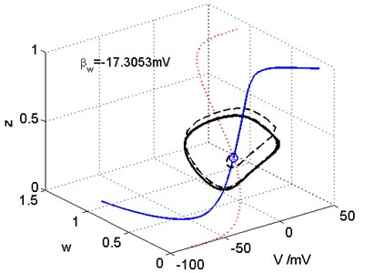 The phase space in the critical Hopf bifurcation point. The V nullcline, w nullcline, and phase trajectories are indicated by blue solid, red dotted, and black dashed lines, respectively