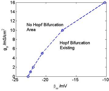 The critical Hopf bifurcation curve in the ga-βw plane