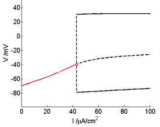 The subcritical Hopf bifurcation occur  in the Prescott model before control