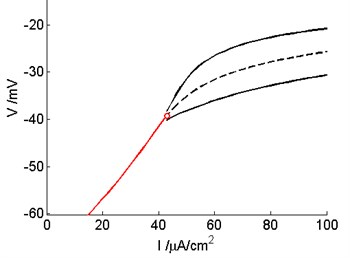 The supercritical Hopf bifurcation occur in the Prescott model after control with Washout filter