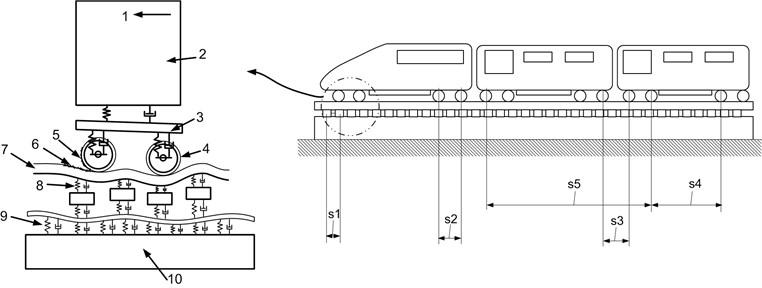 Source of wheelset/rail vibration: (s1 – rail support spacing, s2 – intra – bogie axle spacing,  s3 – inter – bogie axle spacing, s4 – intra – vehicle axle spacing, s5 – inter – vehicle axle spacing, 1 – train speed, 2 – part of carriage mass, 3 – part of bogie mass, 4 – unsprung mass, 5 – wheel roughness, 6 – rail roughness, 7 – rail impedance, 8 – train support stiffness, 9 – formation stiffness, 10 – ground impedance)