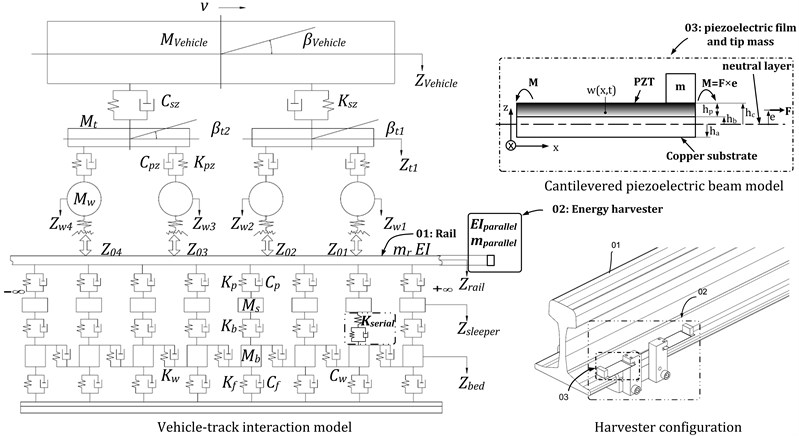 Vehicle-track interaction model and cantilevered piezoelectric beam model